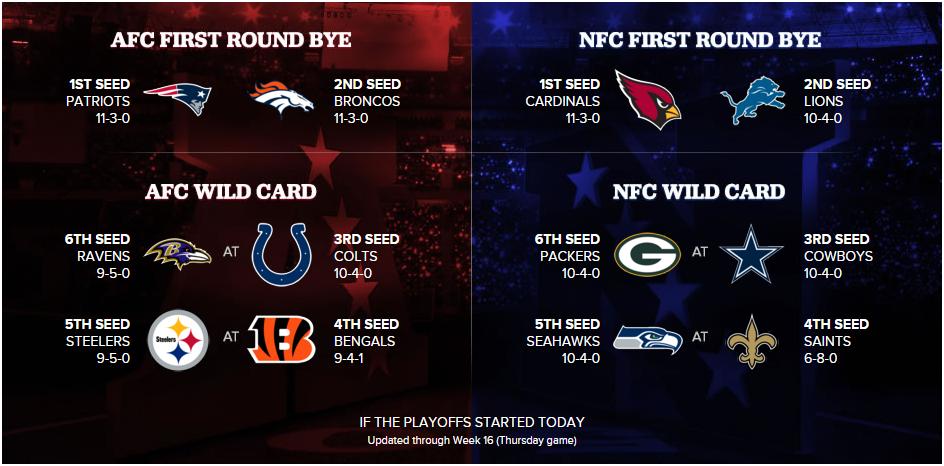 Image des Playoffs avant la week 16 (CBS)