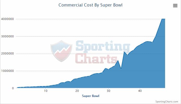 Evolution des coûts de 30sec de publicités pendant le Super Bowl (Sporting Charts)