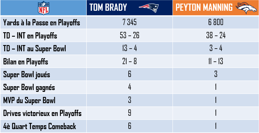 Brady vs Manning en Playoffs et au Super Bowl