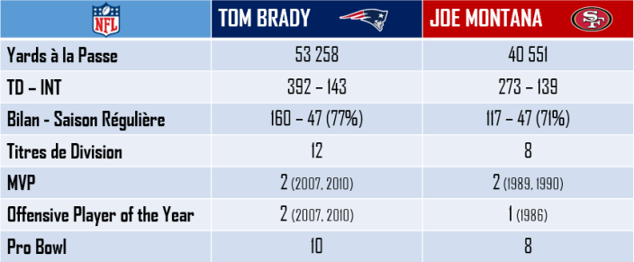 Brady vs Montana en carrière
