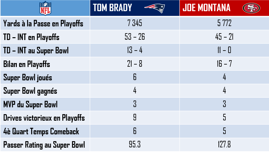 Brady vs Montana en Playoffs et au Super Bowl