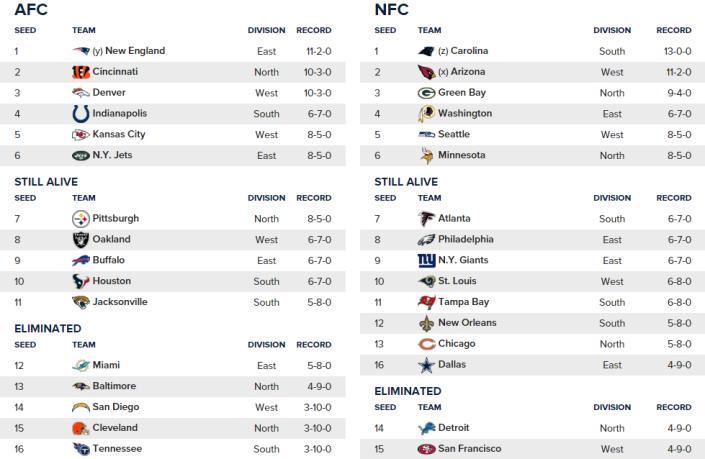 L'image des playoffs avant la week 15 (CBS Sports)