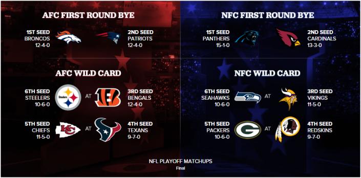 source : CBS Sports