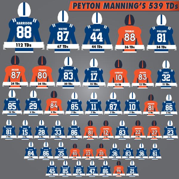La liste de tous les joueurs qui ont attrapé une passe de TD de Manning... (nfl)